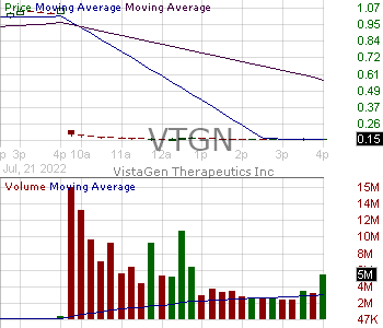 VTGN - VistaGen Therapeutics Inc. 15 minute intraday candlestick chart with less than 1 minute delay