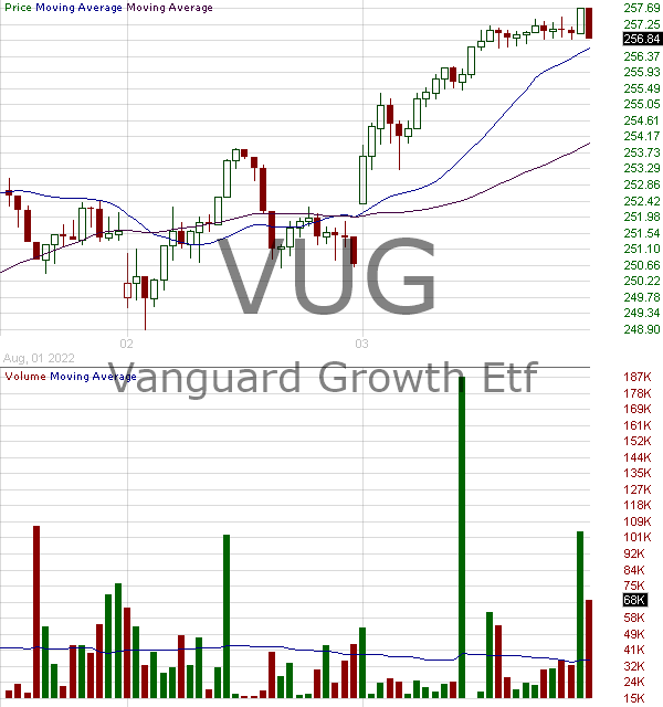 VUG - Vanguard Growth ETF 15 minute intraday candlestick chart with less than 1 minute delay