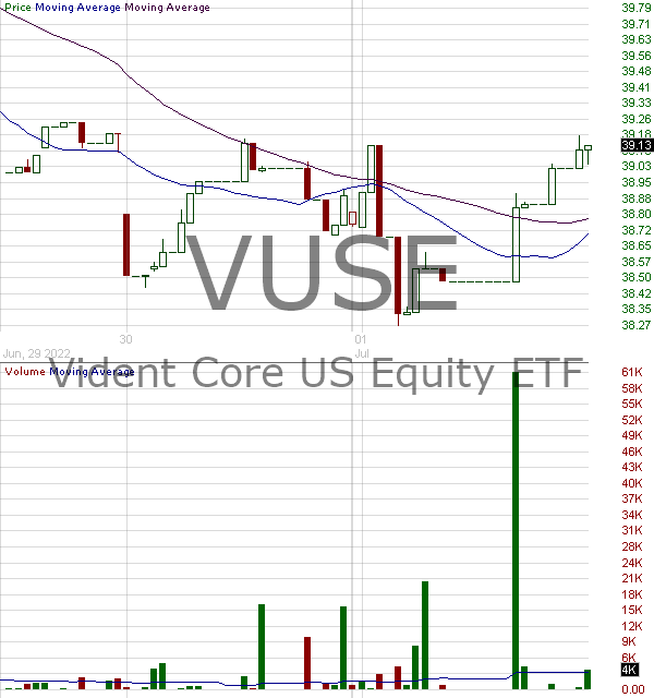 VUSE - ETF Series Solutions Trust Vident Core US Equity 15 minute intraday candlestick chart with less than 1 minute delay