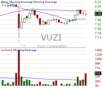 VUZI - Vuzix Corporation 15 minute intraday candlestick chart with less than 1 minute delay