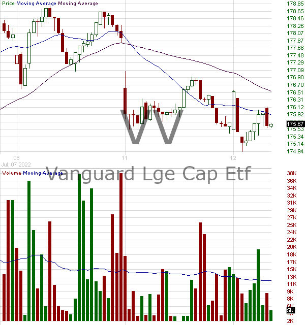 VV - Vanguard Large-Cap ETF 15 minute intraday candlestick chart with less than 1 minute delay