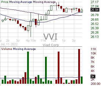 VVI - Viad Corp 15 minute intraday candlestick chart with less than 1 minute delay