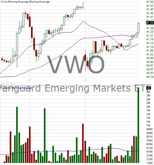 VWO - Vanguard FTSE Emerging Markets ETF 15 minute intraday candlestick chart with less than 1 minute delay