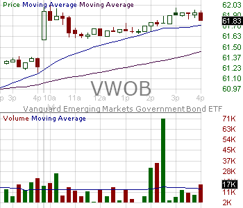 VWOB - Vanguard Emerging Markets Government Bond ETF 15 minute intraday candlestick chart with less than 1 minute delay