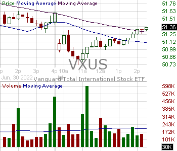 VXUS - Vanguard Total International Stock ETF 15 minute intraday candlestick chart with less than 1 minute delay