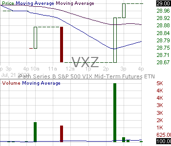 VXZ - iPath Series B SP 500 VIX Mid-Term Futures ETN 15 minute intraday candlestick chart with less than 1 minute delay