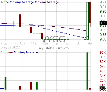 VYGG - Vy Global Growth Class A Ordinary Shares 15 minute intraday candlestick chart with less than 1 minute delay