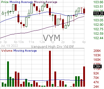 VYM - Vanguard High Dividend Yield ETF 15 minute intraday candlestick chart with less than 1 minute delay