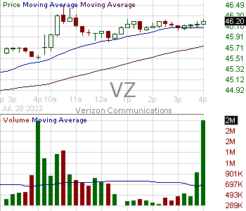 VZ - Verizon Communications Inc. 15 minute intraday candlestick chart with less than 1 minute delay
