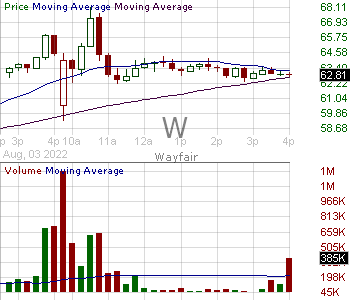 W - Wayfair Inc. Class A 15 minute intraday candlestick chart with less than 1 minute delay
