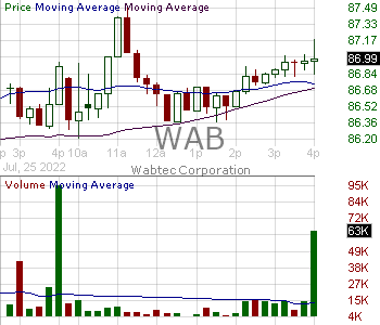 WAB - Westinghouse Air Brake Technologies Corporation 15 minute intraday candlestick chart with less than 1 minute delay