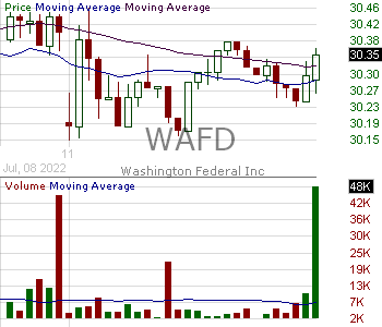 WAFD - Washington Federal Inc. 15 minute intraday candlestick chart with less than 1 minute delay