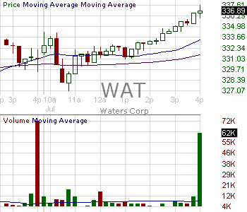 WAT - Waters Corporation 15 minute intraday candlestick chart with less than 1 minute delay