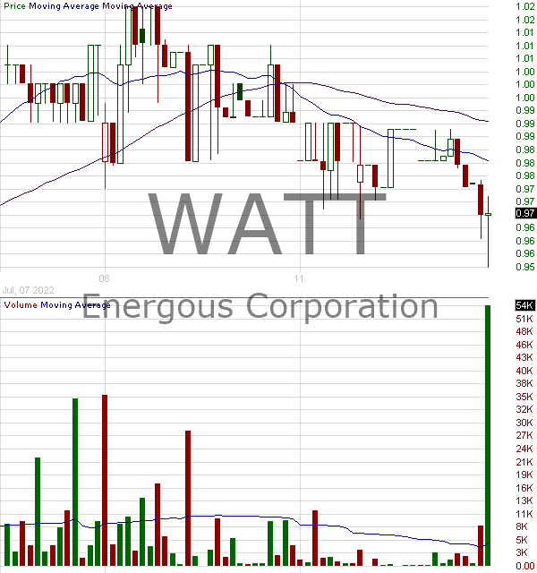 WATT - Energous Corporation 15 minute intraday candlestick chart with less than 1 minute delay