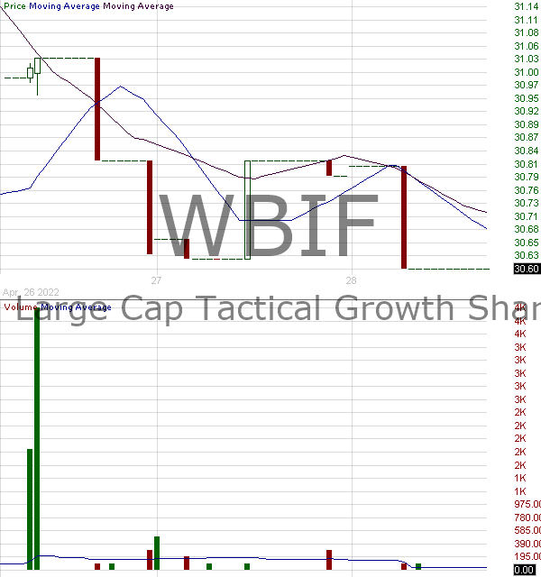 WBIF - WBI BullBear Value 3000 ETF 15 minute intraday candlestick chart with less than 1 minute delay