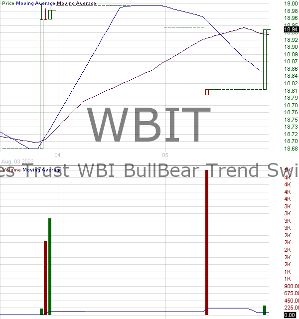 WBIT - Absolute Shares Trust WBI BullBear Trend Switch US 3000 Total Return ETF 15 minute intraday candlestick chart with less than 1 minute delay