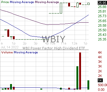WBIY - WBI Power Factor High Dividend ETF 15 minute intraday candlestick chart with less than 1 minute delay