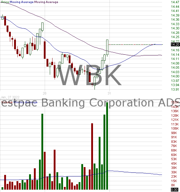 WBK - Westpac Banking Corporation 15 minute intraday candlestick chart with less than 1 minute delay