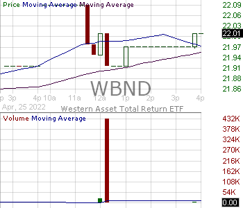 WBND - Western Asset Total Return ETF 15 minute intraday candlestick chart with less than 1 minute delay