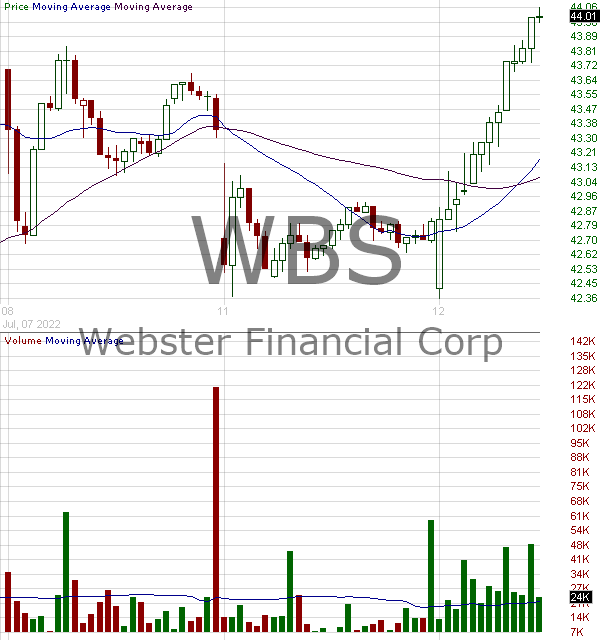 WBS - Webster Financial Corporation 15 minute intraday candlestick chart with less than 1 minute delay