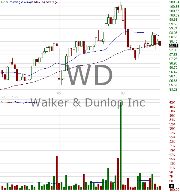 WD - Walker Dunlop Inc 15 minute intraday candlestick chart with less than 1 minute delay