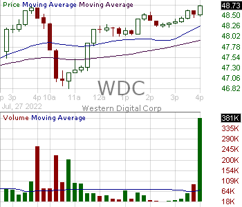WDC - Western Digital Corporation 15 minute intraday candlestick chart with less than 1 minute delay
