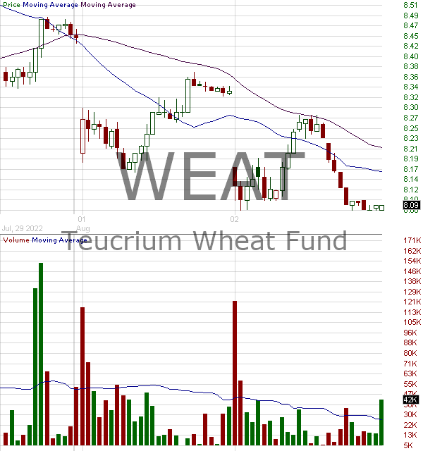 WEAT - Teucrium Wheat Fund ETV 15 minute intraday candlestick chart with less than 1 minute delay