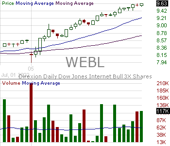 WEBL - Direxion Daily Dow Jones Internet Bull 3X Shares 15 minute intraday candlestick chart with less than 1 minute delay