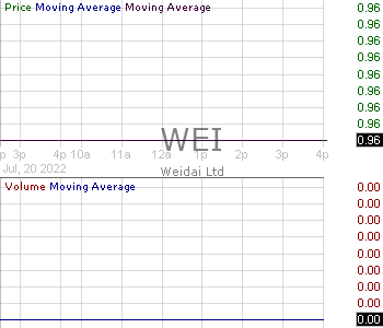 WEI - Weidai Ltd. American depositary shares each representing one (1) Class A ordinary share 15 minute intraday candlestick chart with less than 1 minute delay