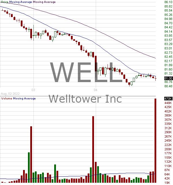 WELL - Welltower Inc. 15 minute intraday candlestick chart with less than 1 minute delay