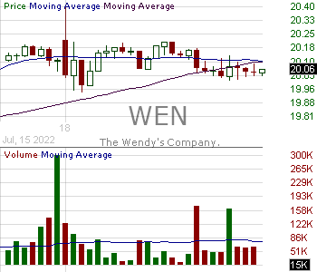 WEN - Wendys Company 15 minute intraday candlestick chart with less than 1 minute delay