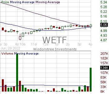 WETF - WisdomTree Investments Inc. 15 minute intraday candlestick chart with less than 1 minute delay