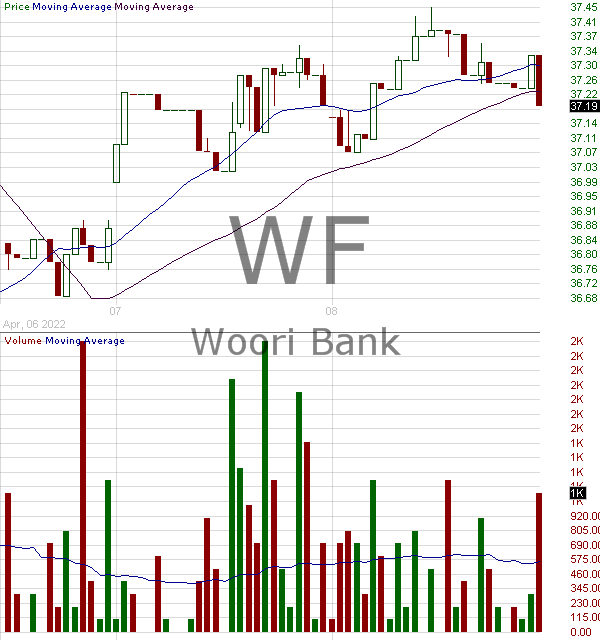 WF - Woori Financial Group Inc. American Depositary Shares (each representing three (3) shares of) 15 minute intraday candlestick chart with less than 1 minute delay