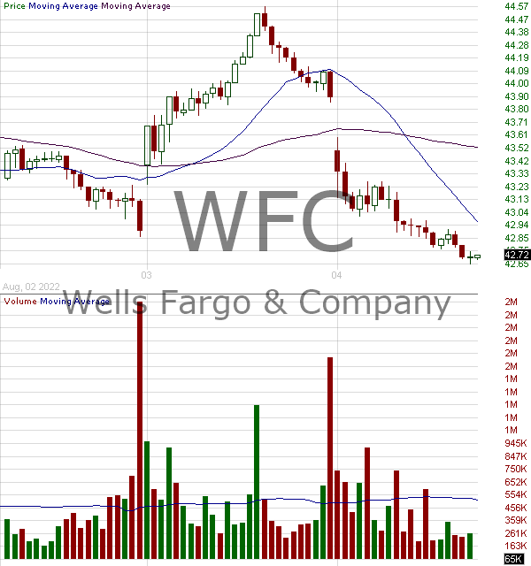 WFC - Wells Fargo Company 15 minute intraday candlestick chart with less than 1 minute delay