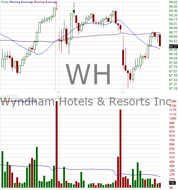WH - Wyndham Hotels Resorts Inc.  15 minute intraday candlestick chart with less than 1 minute delay