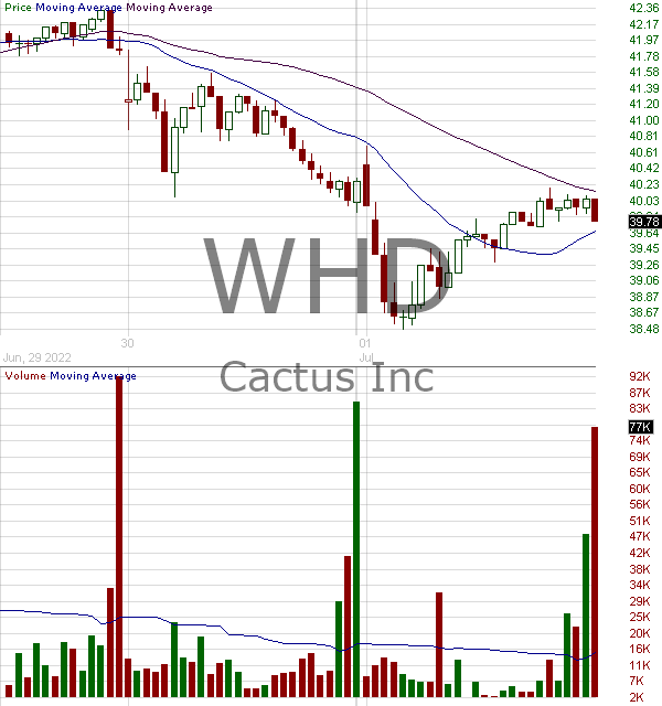 WHD - Cactus Inc. Class A 15 minute intraday candlestick chart with less than 1 minute delay