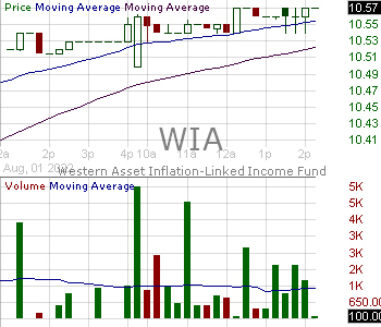 WIA - Western Asset Inflation-Linked Income Fund 15 minute intraday candlestick chart with less than 1 minute delay