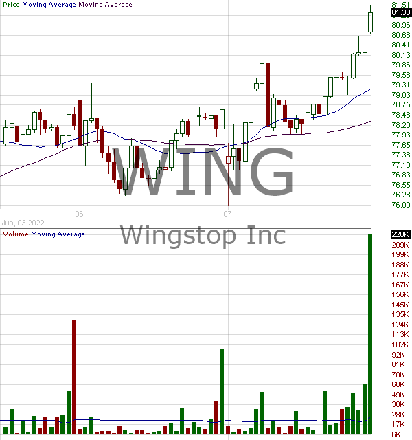 WING - Wingstop Inc. 15 minute intraday candlestick chart with less than 1 minute delay