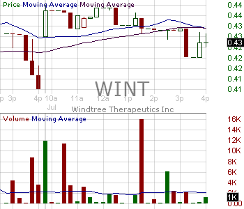 WINT - Windtree Therapeutics Inc. 15 minute intraday candlestick chart with less than 1 minute delay