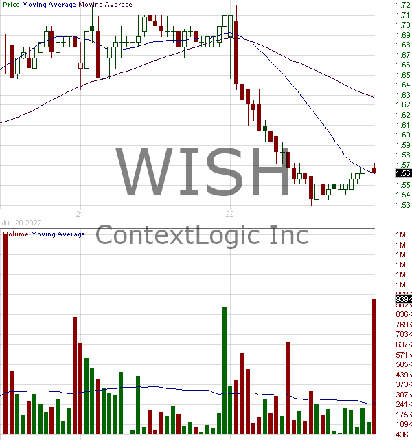WISH - ContextLogic Inc. 15 minute intraday candlestick chart with less than 1 minute delay