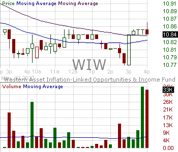 WIW - Western Asset Inflation-Linked Opportunities Income Fund 15 minute intraday candlestick chart with less than 1 minute delay