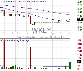 WKEY - WISeKey International Holding AG - ADR 15 minute intraday candlestick chart with less than 1 minute delay