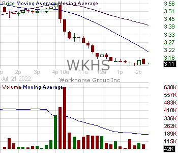 WKHS - Workhorse Group Inc. 15 minute intraday candlestick chart with less than 1 minute delay
