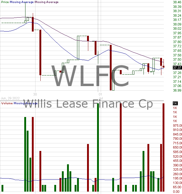 WLFC - Willis Lease Finance Corporation 15 minute intraday candlestick chart with less than 1 minute delay