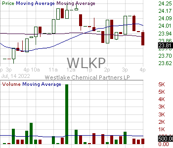 WLKP - Westlake Chemical Partners LP Common Units representing limited partner interests 15 minute intraday candlestick chart with less than 1 minute delay