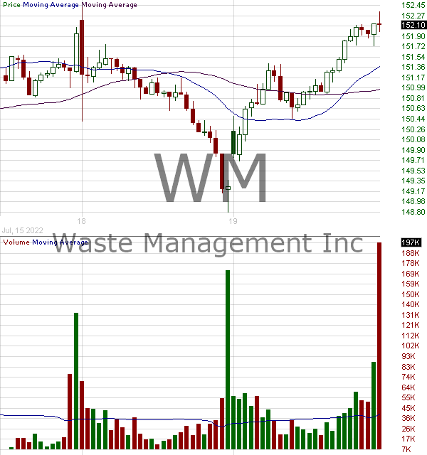 WM - Waste Management Inc. 15 minute intraday candlestick chart with less than 1 minute delay