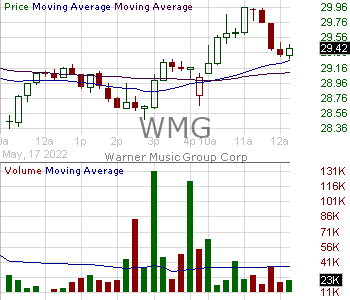 WMG - Warner Music Group Corp. 15 minute intraday candlestick chart with less than 1 minute delay