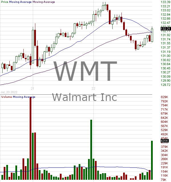 WMT - Walmart Inc. 15 minute intraday candlestick chart with less than 1 minute delay