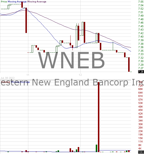 WNEB - Western New England Bancorp Inc. 15 minute intraday candlestick chart with less than 1 minute delay