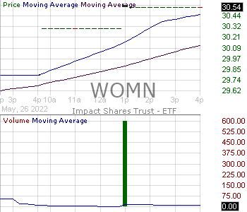 WOMN - Impact Shares Trust I ETF YWCA Womenas Empowerment ETF 15 minute intraday candlestick chart with less than 1 minute delay